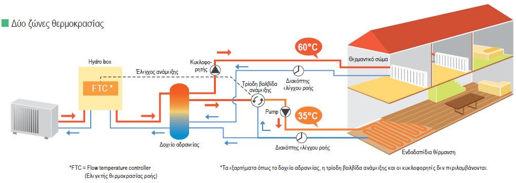 Αντλια θερμοτητας Mitsubishi Ecodan Zubadan Inverter PUHZ SHW 80VHA