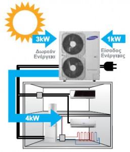 Αντλια θερμοτητας Samsung EHS DVM Split AM160FNBFGB AM050FXMDGH