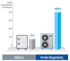 Αντλια θερμοτητας Samsung EHS DVM Split AM160FNBFEB AM050FXMDEH
