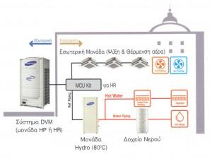 Αντλια θερμοτητας Samsung EHS DVM Split AM250FNBFGB EU AM080FXMDGH EU