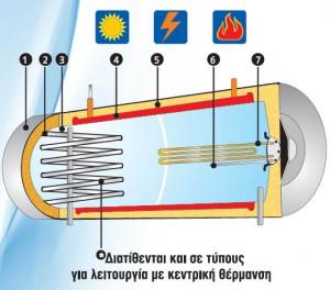 Ηλιακος θερμοσιφωνας HOWAT GLASS 300lt 4,6m² RAL 9006 2πλης ενεργειας