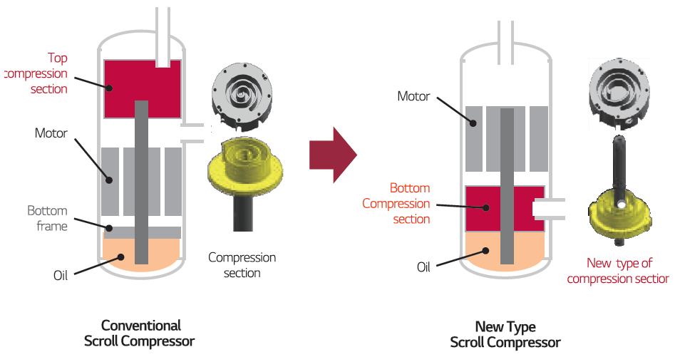 lg-scroll-compressor