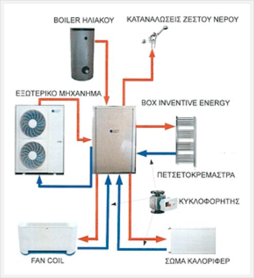 Inventive Energy-antl
