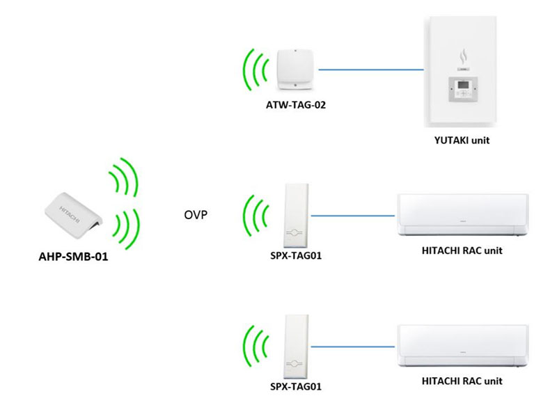 hitachi-wifi-global
