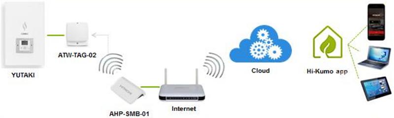 hitachi-wifi-how-it-works